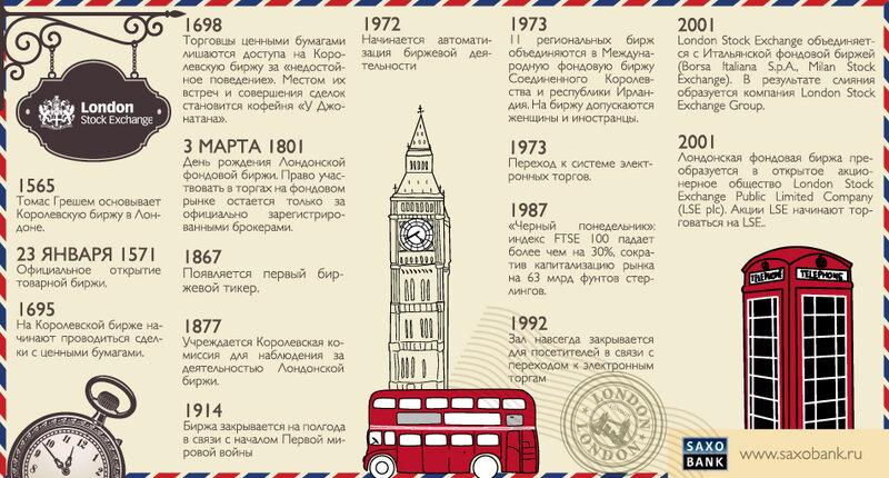 Исторический этап возникновения коммерческих банков