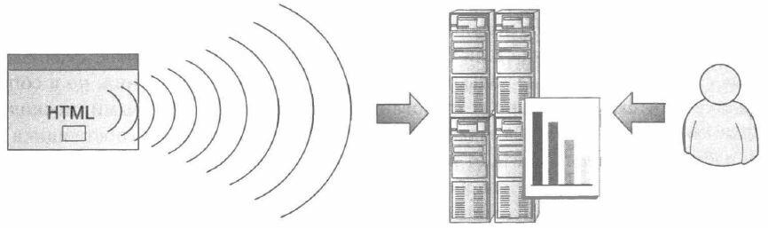 Рис. 2.1. Схематическое представление методологии применения тегов страниц: страничные теги транслируют информацию удаленным серверам сбора данных, тем самым предоставляя клиенту сервиса аналитики возможность просматривать соответствующие отчеты