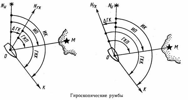 Гироскопические румбы