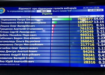 Выборы на Украине: из 60% подсчитанных голосов у Порошенко - 53,72%