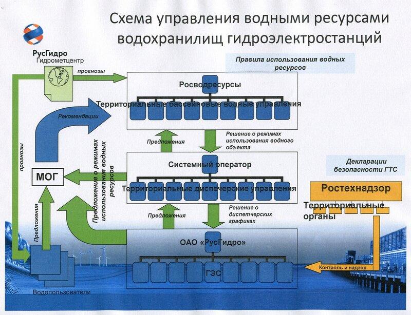 Схема управления водными ресурсами