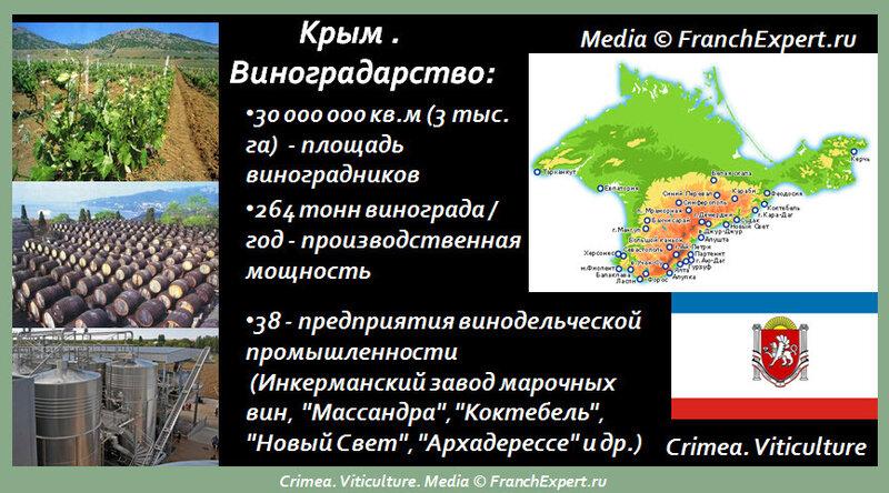 Крым. Виноградарство