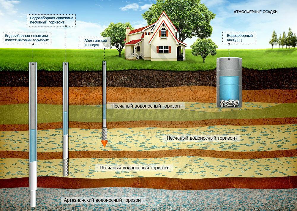 Чистая вода-залог здоровья