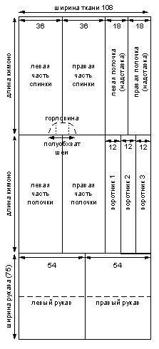 Выкройка кимоно (схема)