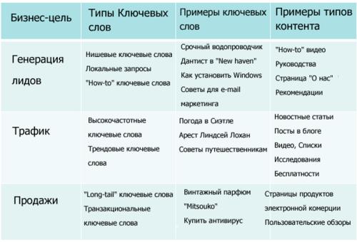 Как различные цели могут соответствовать различным ключевым словам и типам контента