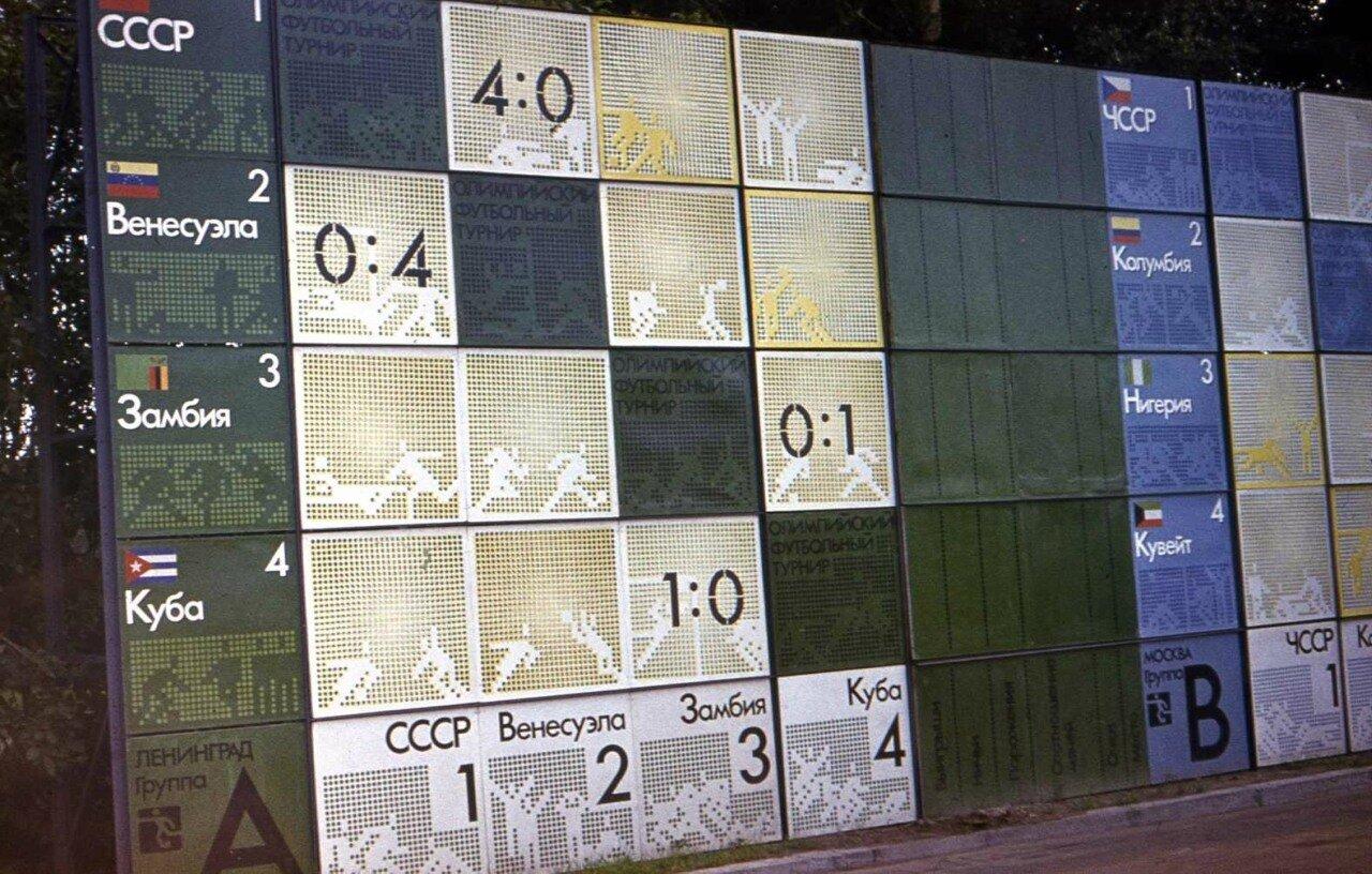 1980. Турнирная таблица