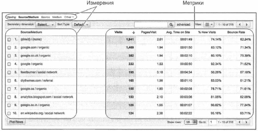 Рис. 4.5. Различие между измерениями и метриками: пунктирные линии — измерения; сплошные линии — метрики (это также отражено на цветной вставке)