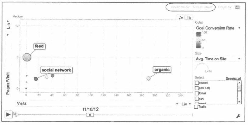 Рис. 5.21. График движения для отчета Traffic Sources Medium (Источники и средства трафика)