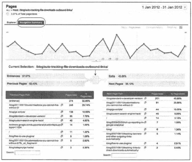 Рис. 5.31. Отчет Navigation Summary (Обзор навигации)