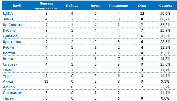 турнирная таблица премерлиги казахстан