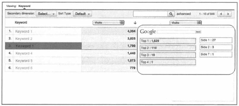 Рис. 5.29. Отчет Keyword Positions AdWords
