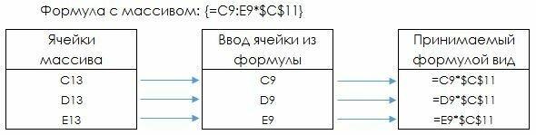 Рис. 2. Работа формул-массивов