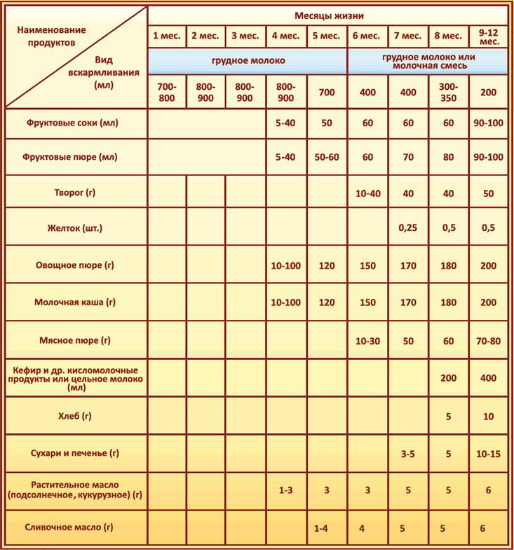 таблица прикорма ребенка до
