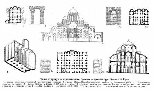 Спасо-Преображенский собор в Чернигове и София в Киеве, конструкции, чертежи