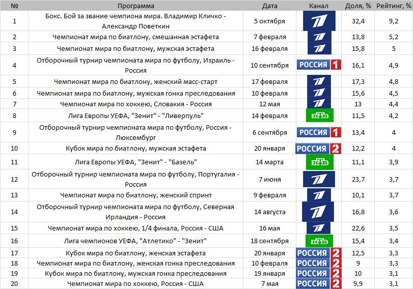 Топ-20 телетрансляций России