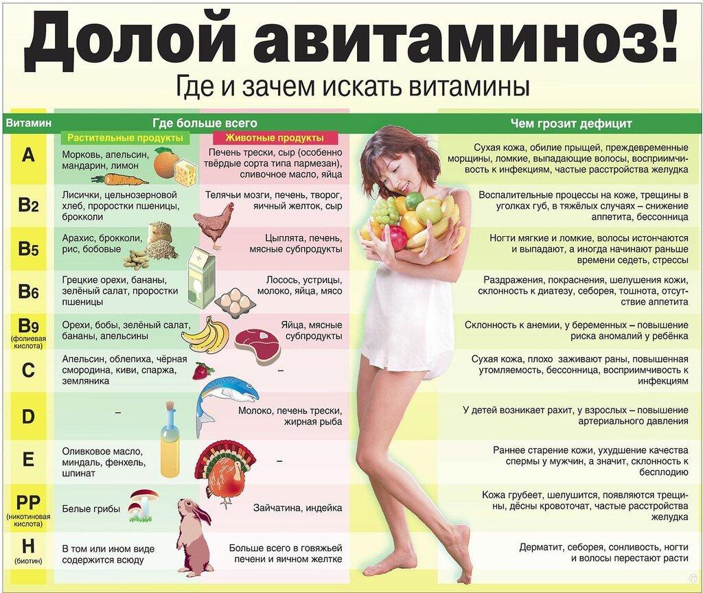 kakie-vitamini-v-sperme