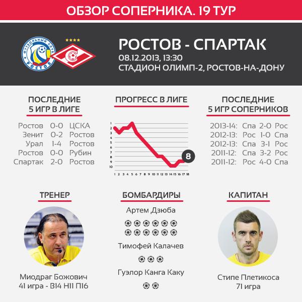 Matchday19_Rostov