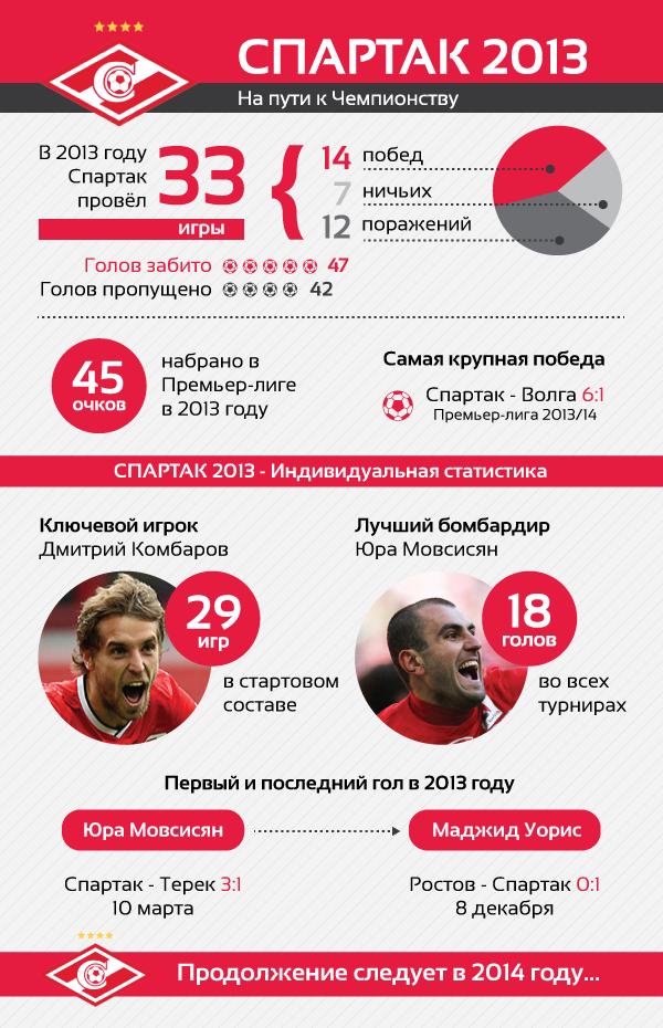Spartak 2013