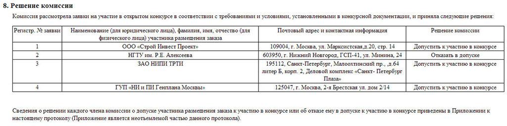 города Нижнего Новгорода