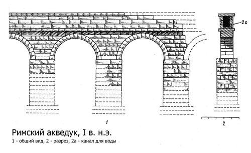 Чертежи римского акведука