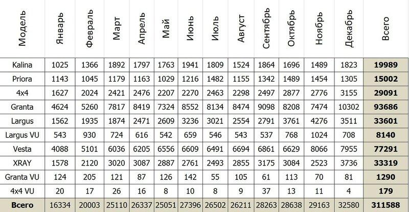 Статистика ВАЗа за 2017 год