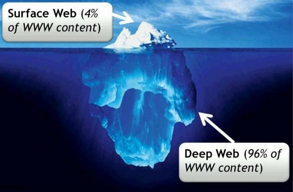 Глубокий Интернет.