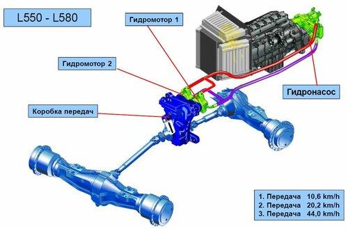 гидростатического привода,