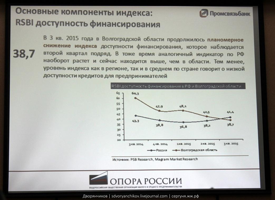 Промсвязьбанк - Индекс опоры RSBI 3 квартал 2015