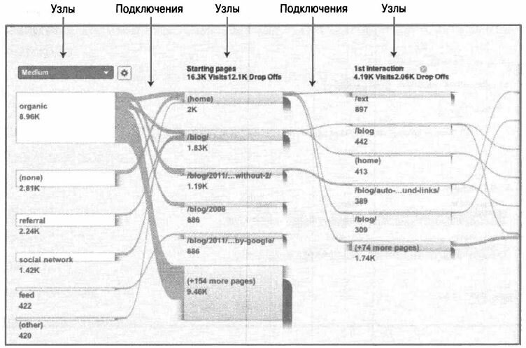 Рис. 5.7. Пример отчета визуализации потока
