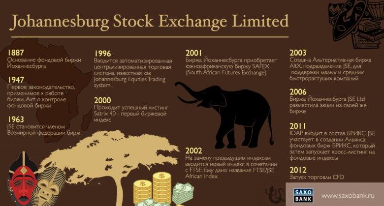 Йоханнесбургская фондовая биржа