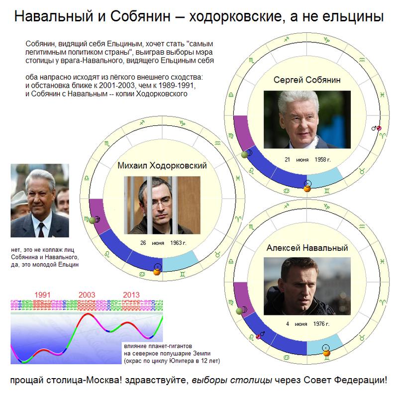 Собянин и Навальный -- ходорковские, а не ельцины