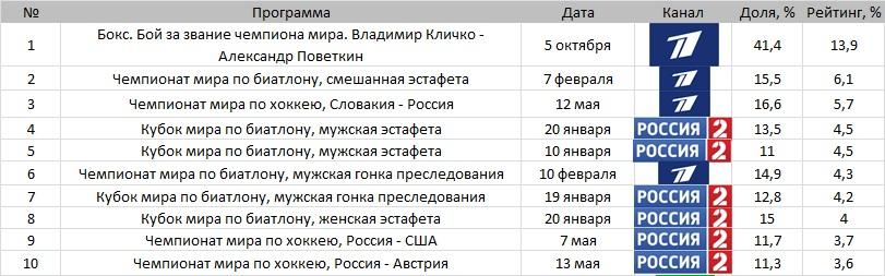 Топ-10 телетрансляций Москвы без футбола