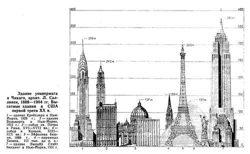 Высотные здания в США первой трети 20 века, инфографика