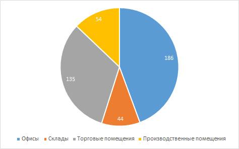 Выборка объектов рынка коммерческой недвижимости Кирова в апреле 2017 года