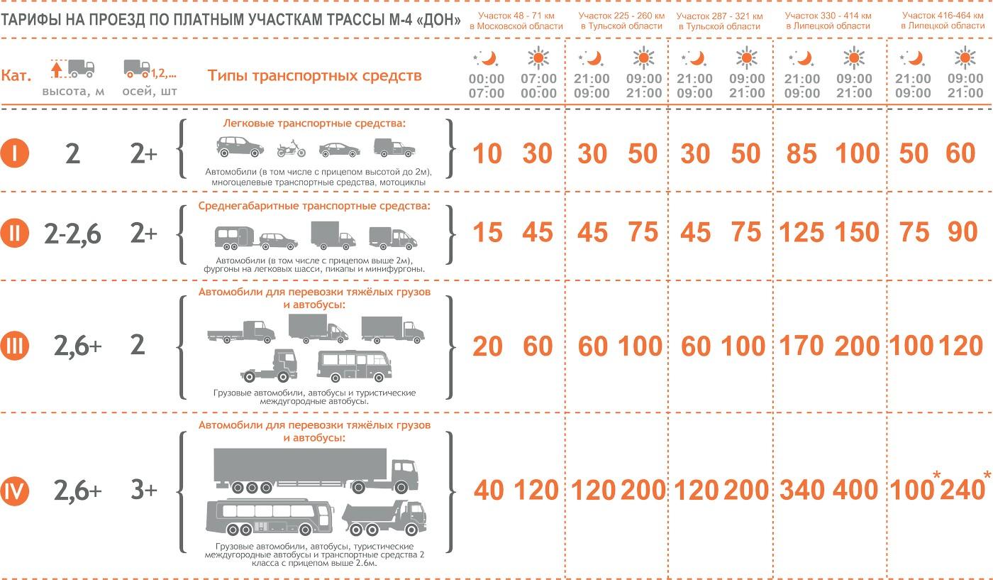 М4 ДОН М4 платная дорога тарифы цены Московская область Тульская область Липецкая область