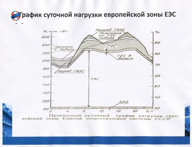График суточной нагрузки Европейской зоны ЕЭС