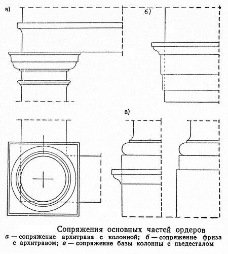 Сопряжение основных частей архитектурного ордера