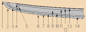 Катана (схема и названия частей)