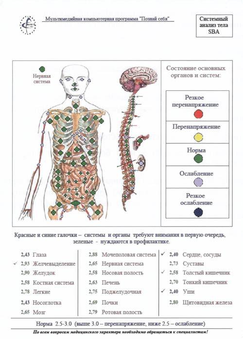 Состояние органов и систем после применения Марбакс 2