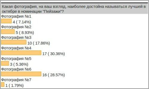 """Результаты конкурса """"Фото месяца - октябрь 2013"""" в номинации """"Пейзажи"""""""