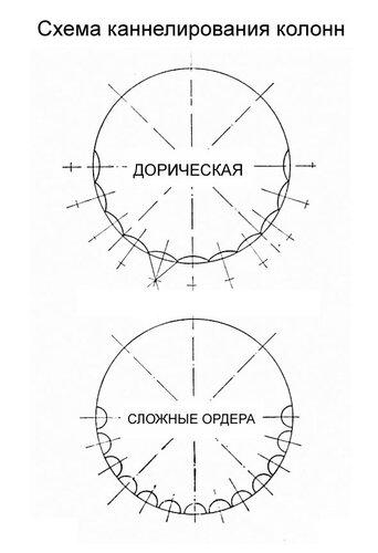 Каннелирование колонн дорического, коринфского и ионического ордеров