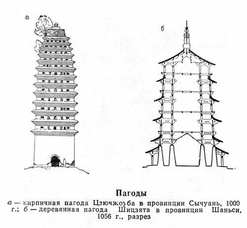 Китайские пагоды 11 века, чертежи