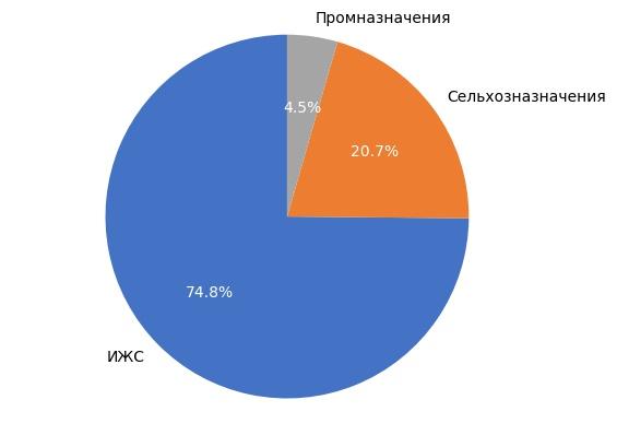 Выборка земельных участков в Кирове в октябре 2017 года.