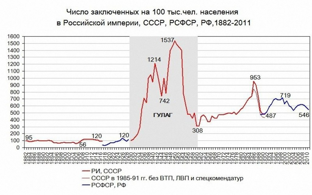 число заключённых в России на 100 000