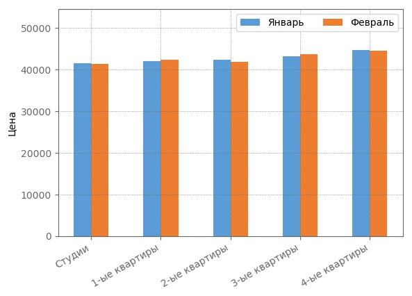 Сравнение средневзвшенной стоимости квадратного метра феврале 2018 года.