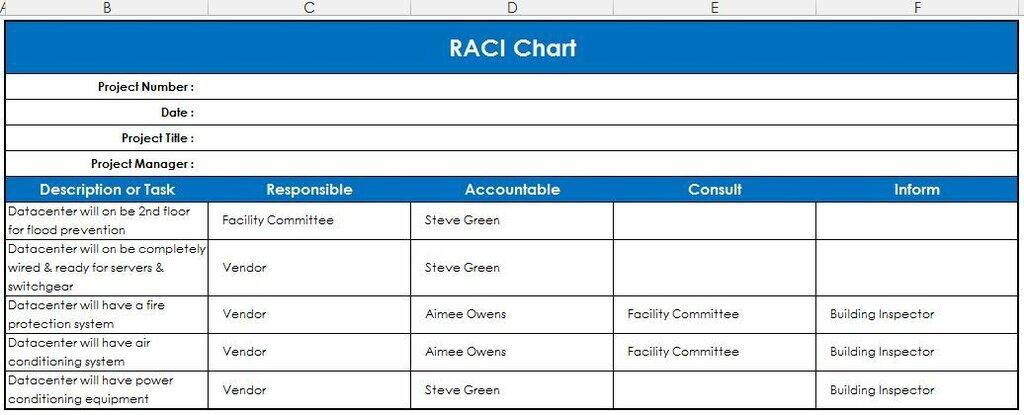 Рис. 1. Схема RACI