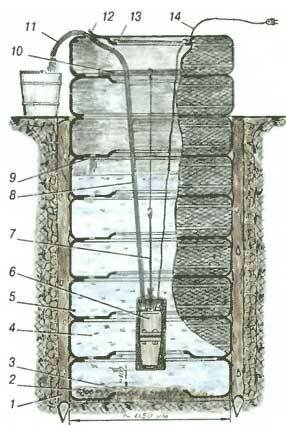 Дренажная яма из покрышек