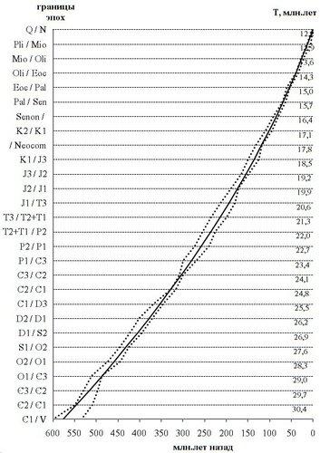 Рис.2. Пример возможной арифметической регрессии (средняя линия) – периодичности от 30,4 до 12,2 млн.лет в «коридоре» максимальных и минимальных значений границ эпох фанерозоя различных шкал геологического времени по материалам [19; 24].