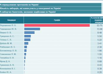 На Украине подсчитаны 100% голосов: Сколько получил Порошенко?