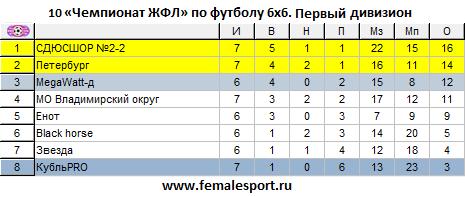 10ЧЖФЛ-Первый-7.png